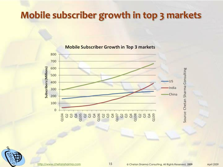 Mobile subscriber growth in top 3 markets
