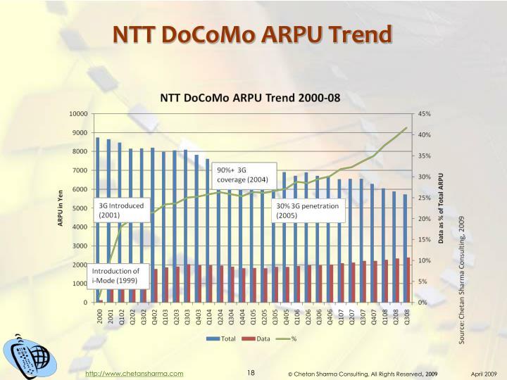 NTT DoCoMo ARPU Trend