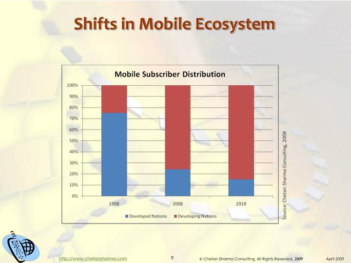 Shifts in Mobile Ecosystem