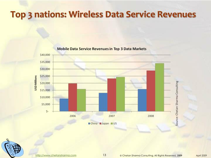 Top 3 nations: Wireless Data Service Revenues