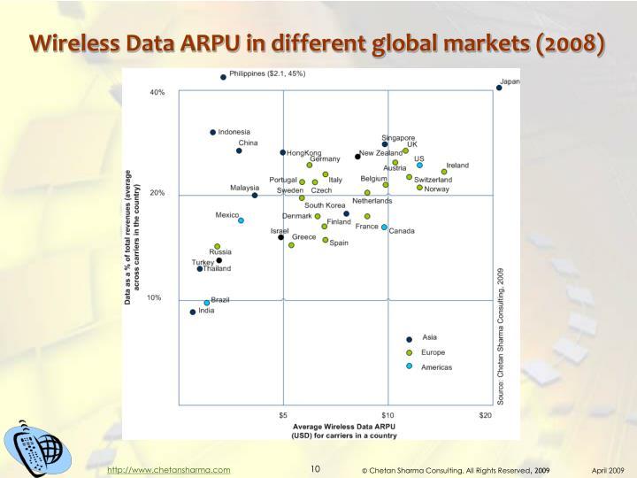 Wireless Data ARPU in different global markets (2008)