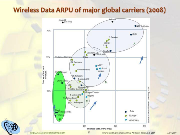 Wireless Data ARPU of major global carriers (2008)