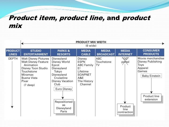 Product item, product line,