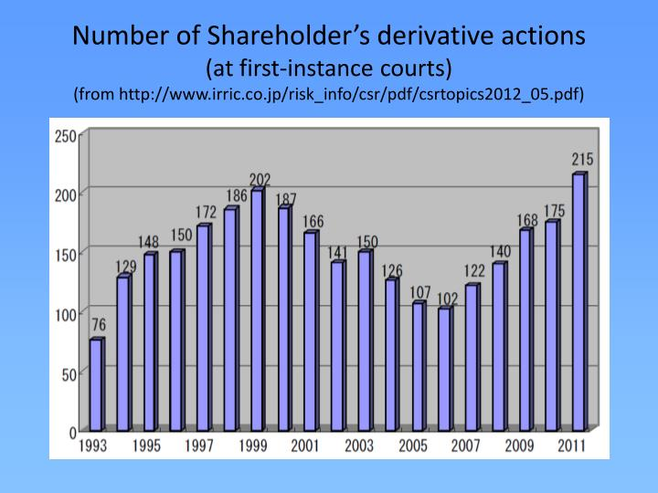 Number of Shareholder's derivative actions