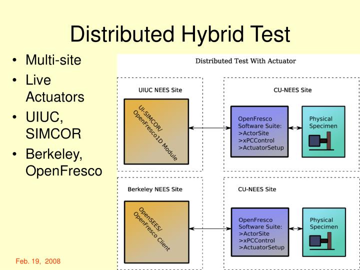 Distributed Hybrid Test