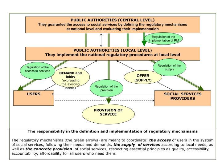 PUBLIC AUTHORITIES (CENTRAL LEVEL)