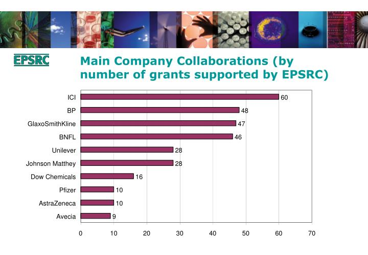 Main Company Collaborations (by number of grants supported by EPSRC)
