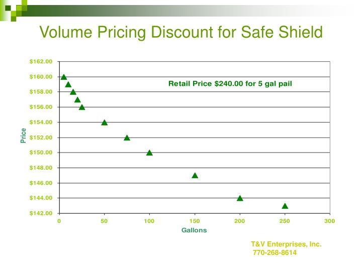 Volume Pricing Discount for Safe Shield