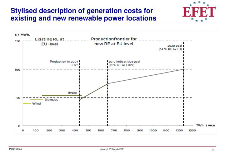 Stylised description of generation costs for