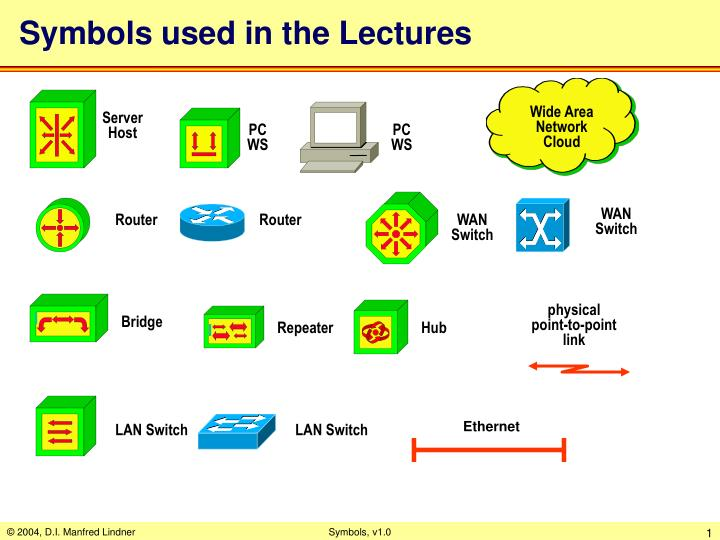 Symbols used in the lectures