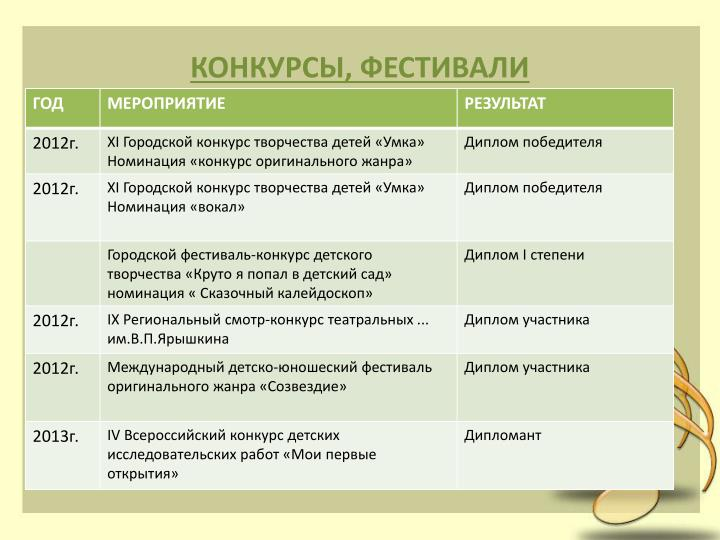 КОНКУРСЫ, ФЕСТИВАЛИ