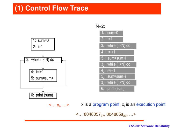 (1) Control Flow Trace