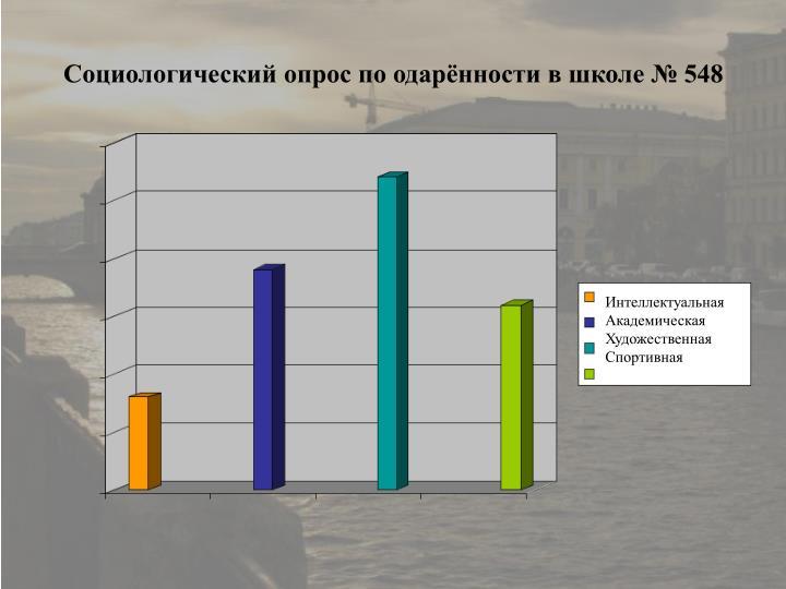 Социологический опрос по одарённости в школе № 548