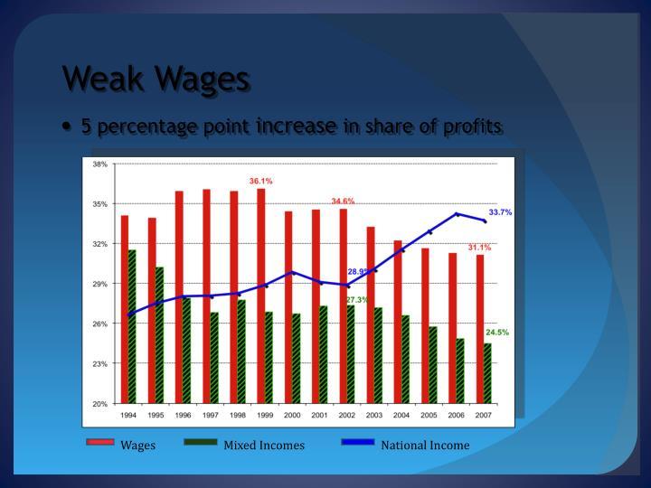 Weak Wages