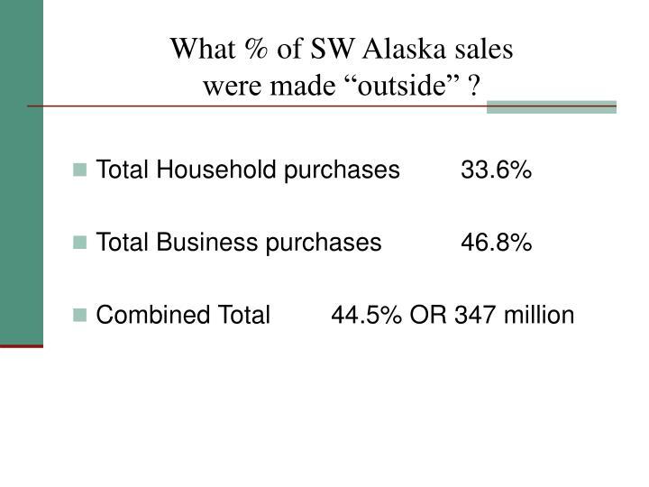 What % of SW Alaska sales