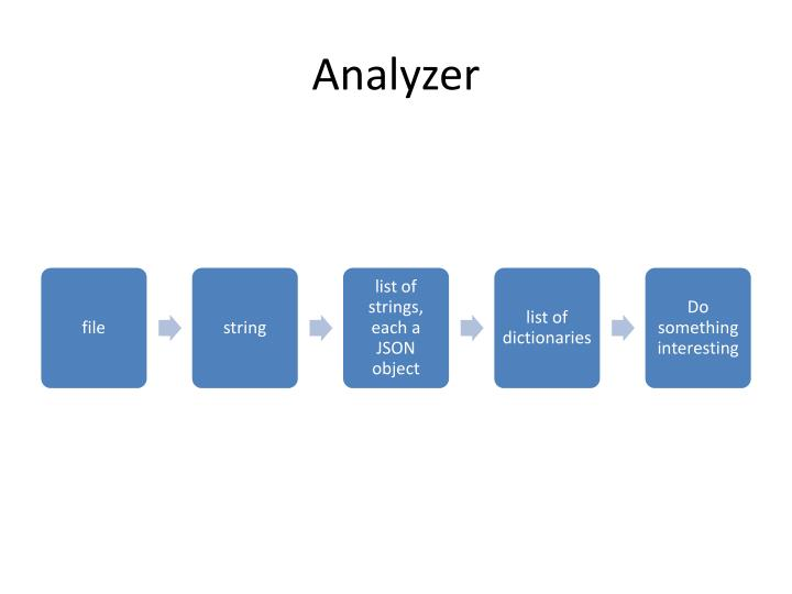 Analyzer