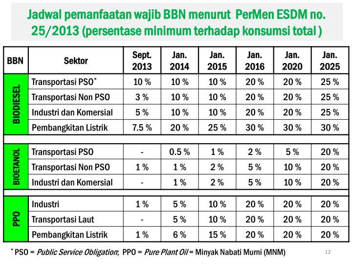 Jadwal pemanfaatan wajib BBN menurut  PerMen ESDM no. 25/2013 (persentase minimum terhadap konsumsi total )