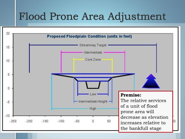 Flood Prone Area Adjustment
