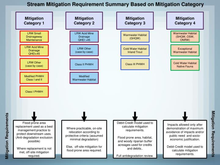 Stream Mitigation Requirement Summary Based on Mitigation Category