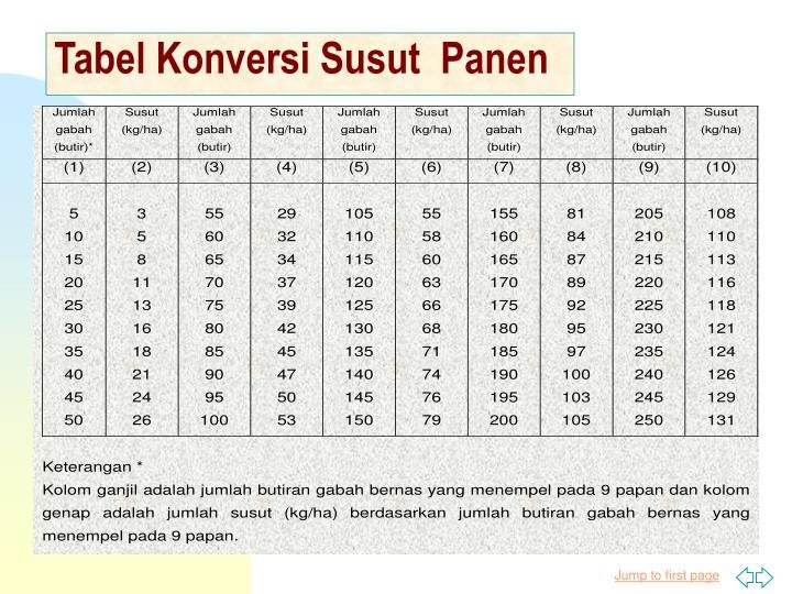 Tabel Konversi Susut  Panen