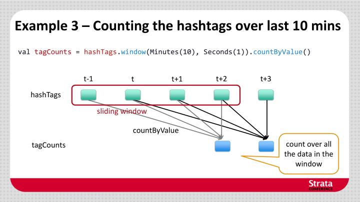 Example 3 – Counting the hashtags over last 10 mins