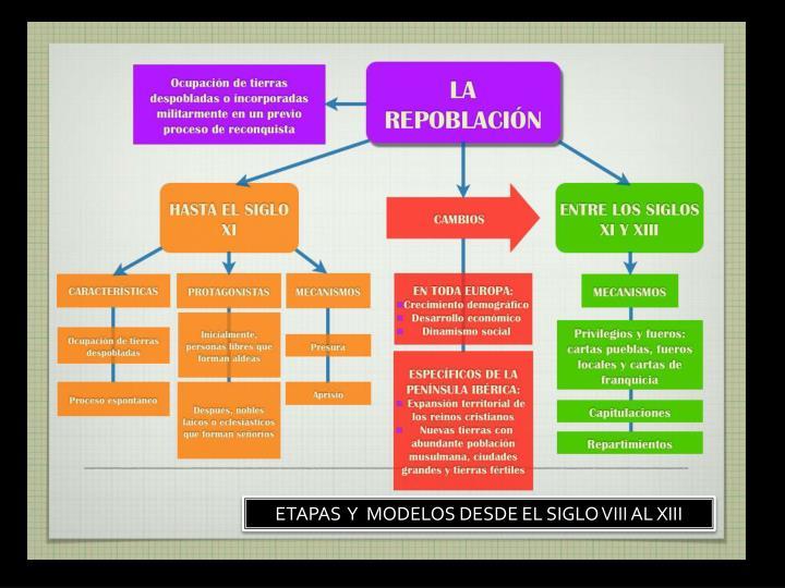 ETAPAS  Y  MODELOS DESDE EL SIGLO VIII AL XIII