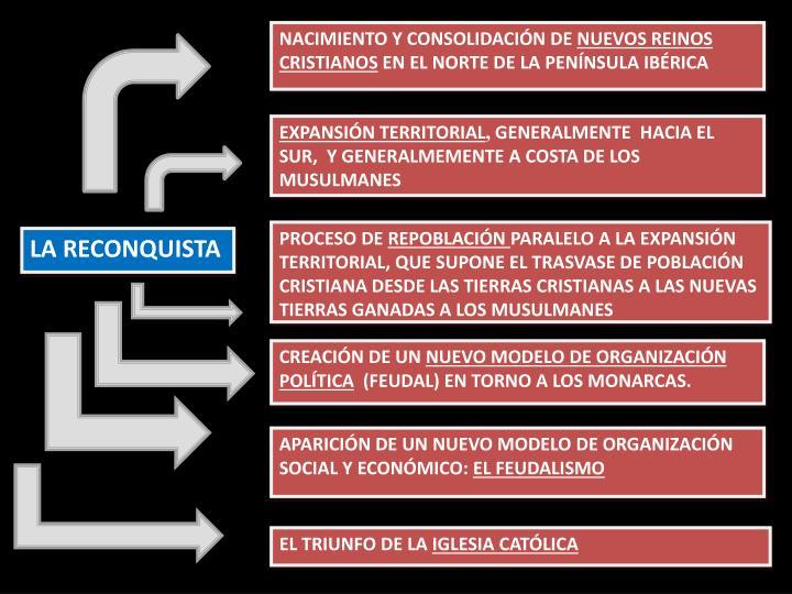 NACIMIENTO Y CONSOLIDACIÓN DE