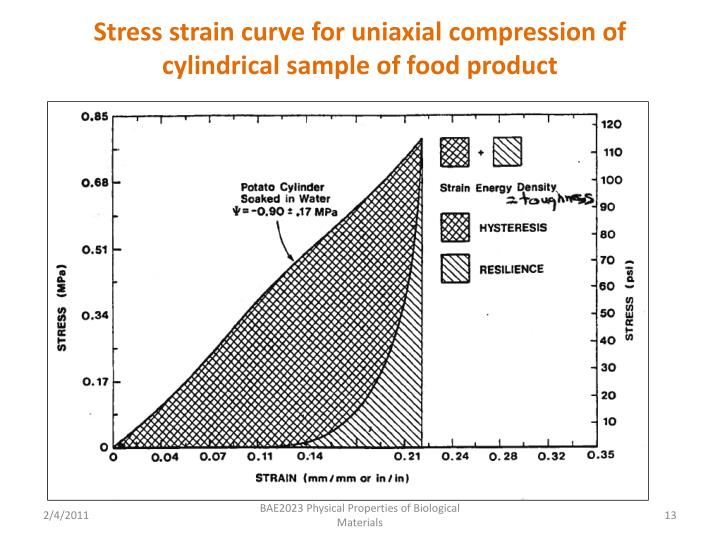 Stress strain curve for uniaxial compression of cylindrical sample of food product