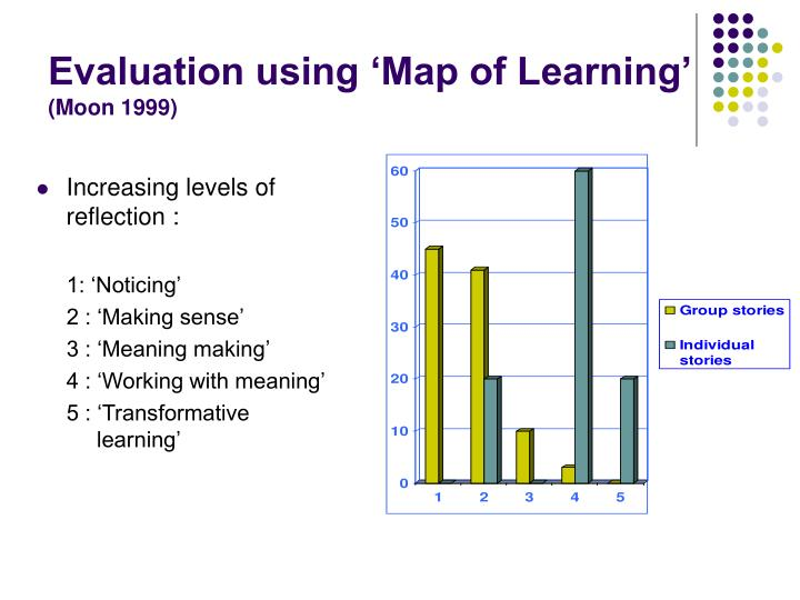 Evaluation using 'Map of Learning'