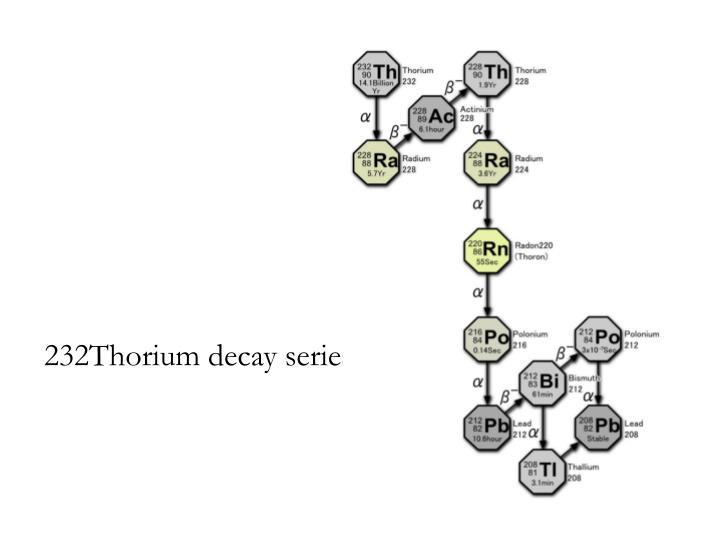 232Thorium decay series