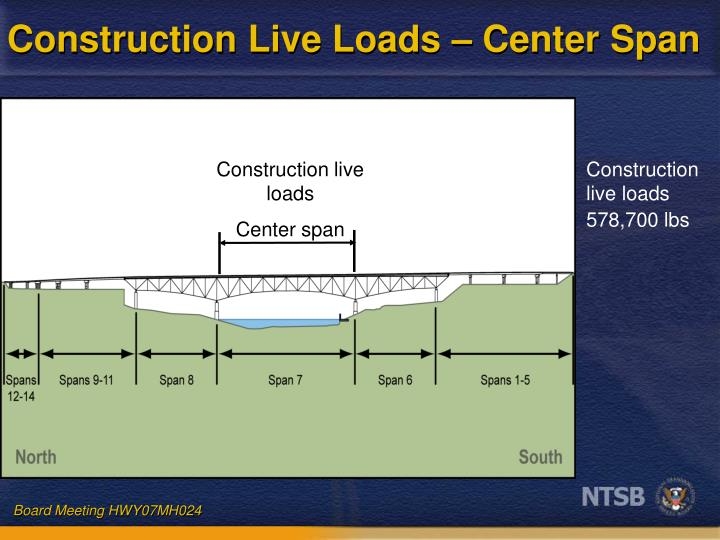 Construction Live Loads – Center Span