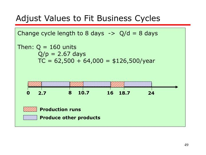 Adjust Values to Fit Business Cycles