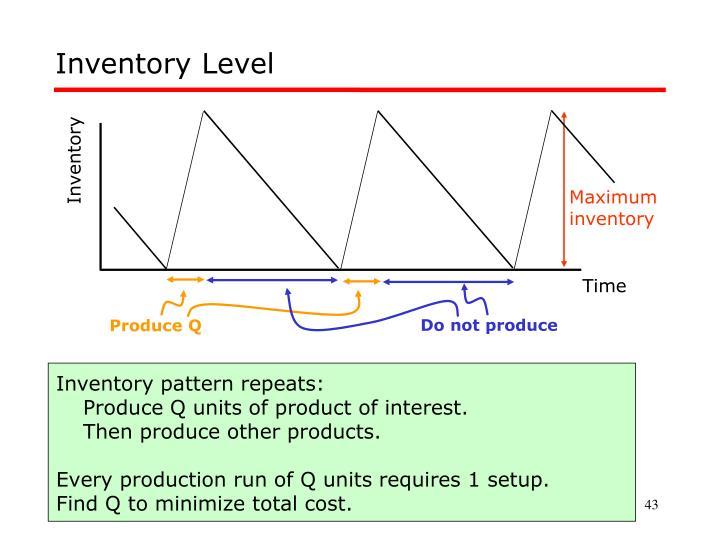 Inventory Level