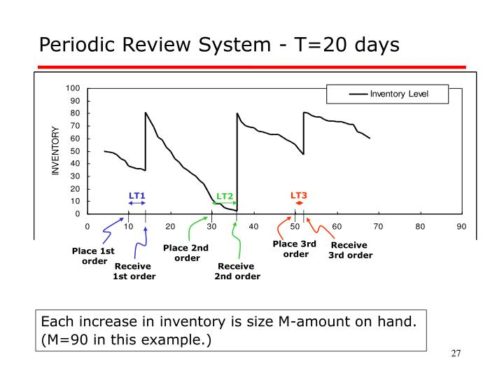 Periodic Review System - T=20 days