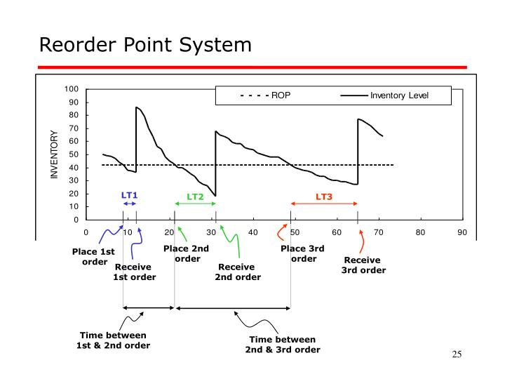 Reorder Point System