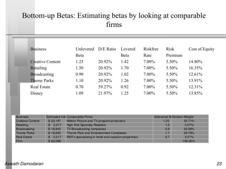 Bottom-up Betas: Estimating betas by looking at comparable firms