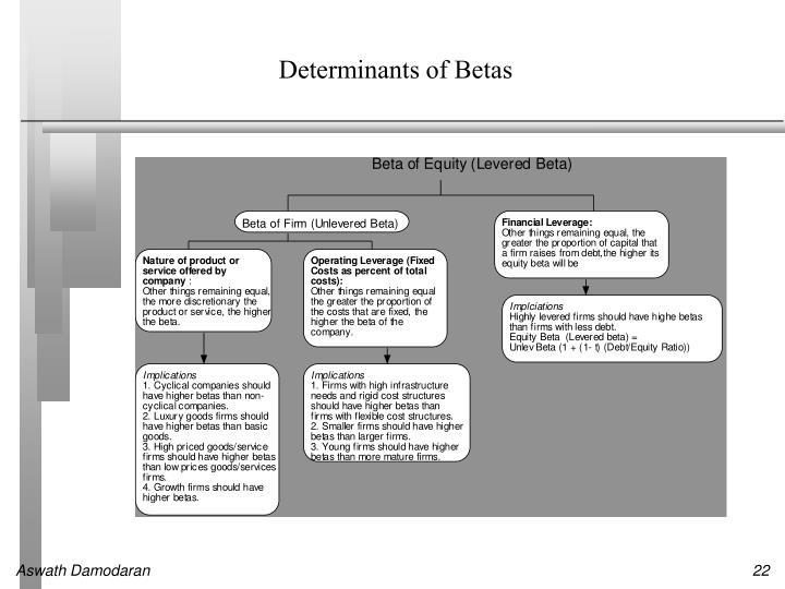 Determinants of Betas