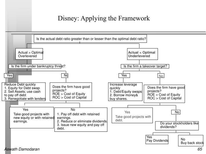 Disney: Applying the Framework