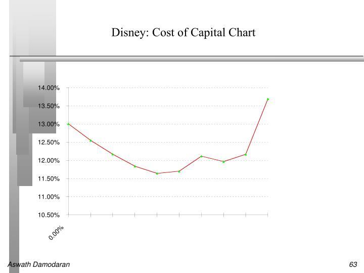 Disney: Cost of Capital Chart