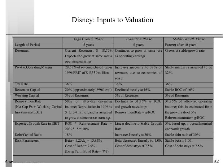 Disney: Inputs to Valuation
