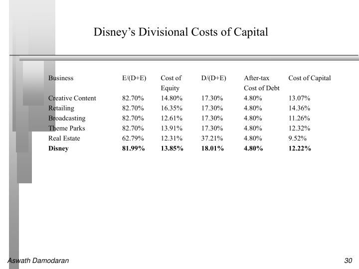 Disney's Divisional Costs of Capital