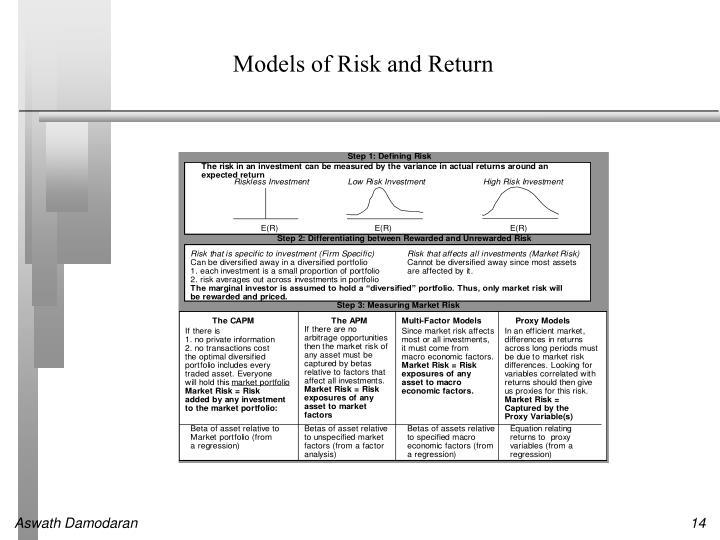 Models of Risk and Return