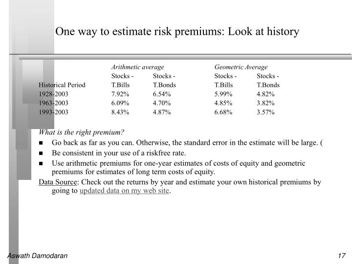 One way to estimate risk premiums: Look at history