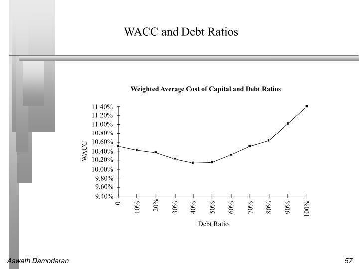 WACC and Debt Ratios