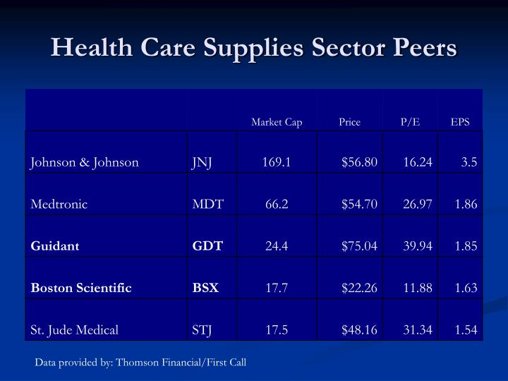 Health care supplies sector peers