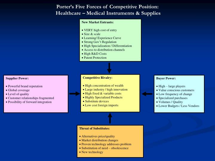 Porter's Five Forces of Competitive Position: