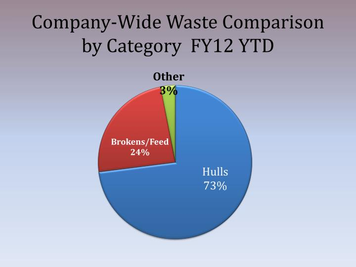 Company-Wide Waste Comparison by Category  FY12 YTD