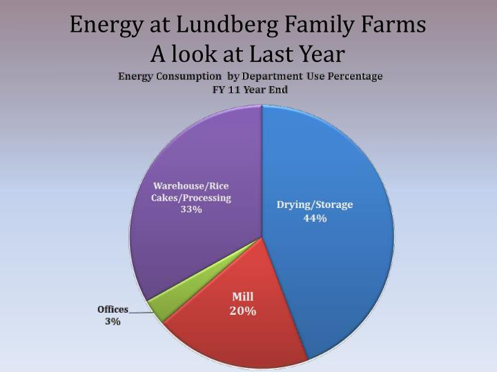 Energy at Lundberg Family Farms