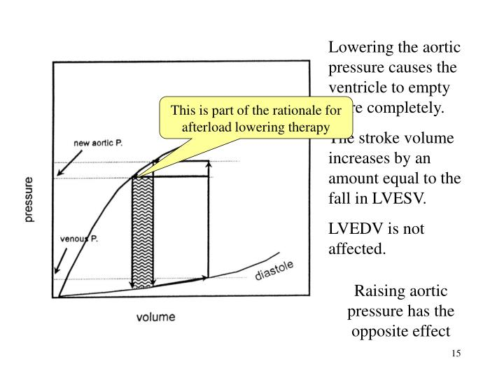 Lowering the aortic pressure causes the ventricle to empty more completely.