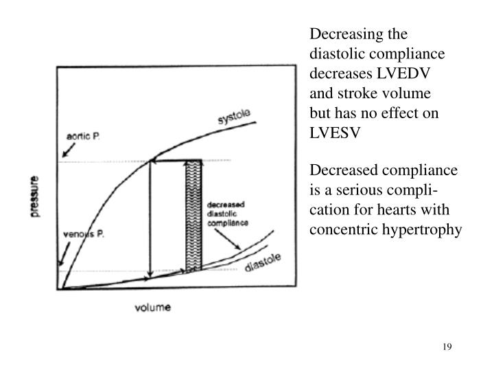 Decreasing the diastolic compliance decreases LVEDV and stroke volume but has no effect on LVESV